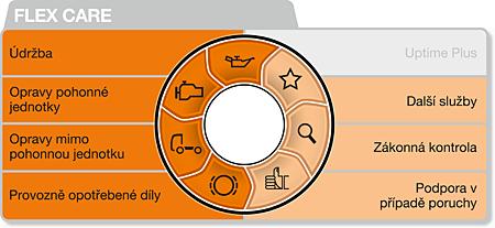MultiSupport-Icon-Flex-Care-DMS-CZ